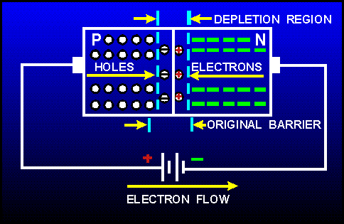 DEE 20023  SEMICONDUCTOR DEVICES